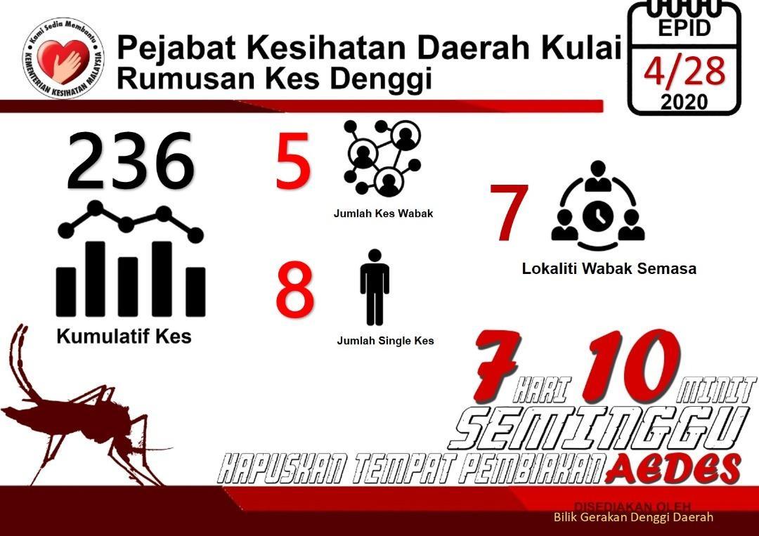 Wabak Denggi Kulai